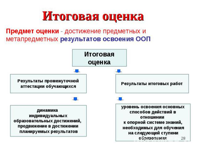 Предмет оценки - достижение предметных и метапредметных результатов освоения ООППредмет оценки - достижение предметных и метапредметных результатов освоения ООП