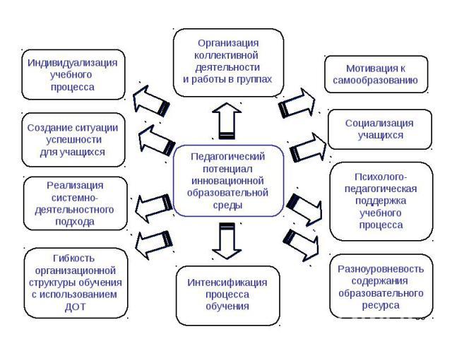 Педагогический потенциал инновационной образовательной среды