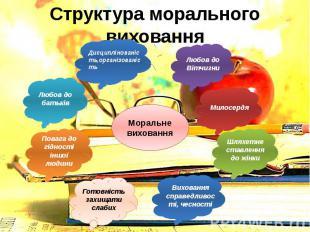 Структура морального виховання
