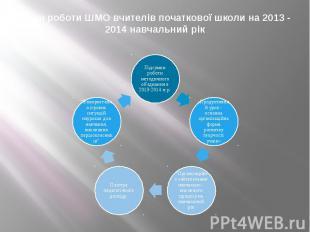 План роботи ШМО вчителів початкової школи на 2013 - 2014 навчальний рік