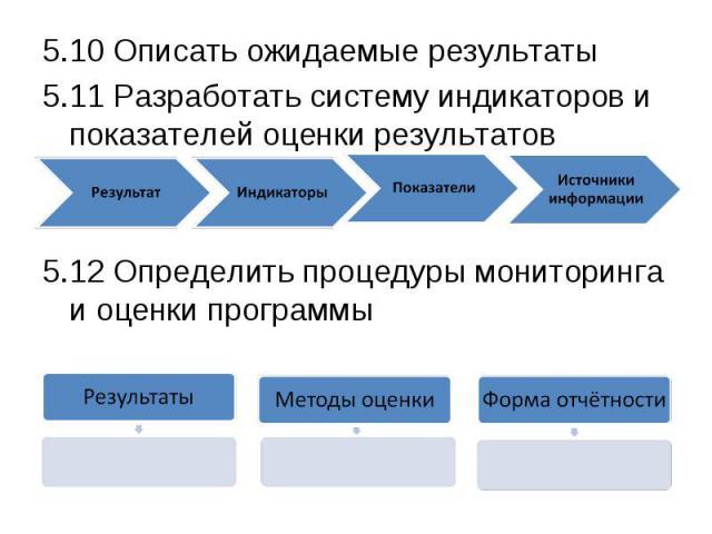 5.10 Описать ожидаемые результаты5.10 Описать ожидаемые результаты5.11 Разработать систему индикаторов и показателей оценки результатов5.12 Определить процедуры мониторинга и оценки программы
