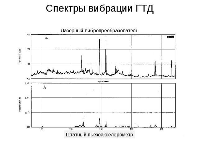 Спектры вибрации ГТД