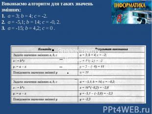 Виконаємо алгоритм для таких значень змінних: 1. а = 3; b = 4; c = -2. 2. а = -5