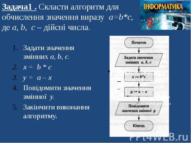 Задача1 . Скласти алгоритм для обчислення значення виразу а=b*c, де а, b, c – дійсні числа. Задати значення змінних а, b, c. x = b * c y = a – x Повідомити значення змінної y. Закінчити виконання алгоритму.