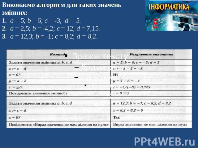 Виконаємо алгоритм для таких значень змінних: 1. а = 5; b = 6; c = -3, d = 5. 2. а = 2,5; b = -4,2; c = 12, d = 7,15. 3. а = 12,3; b = -1; c = 8,2; d = 8,2.