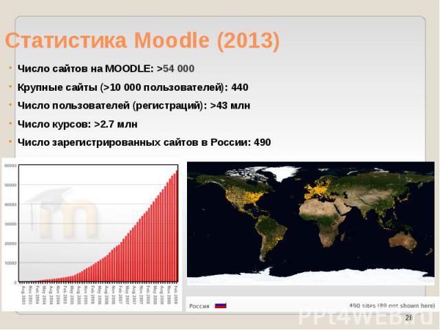 Статистика Moodle (2013) Число сайтов на MOODLE: >54 000 Крупные сайты (>10 000 пользователей): 440 Число пользователей (регистраций): >43 млн Число курсов: >2.7 млн Число зарегистрированных сайтов в России: 490