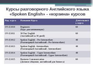 Курсы разговорного Английского языка «Spoken English» - «корзина» курсов