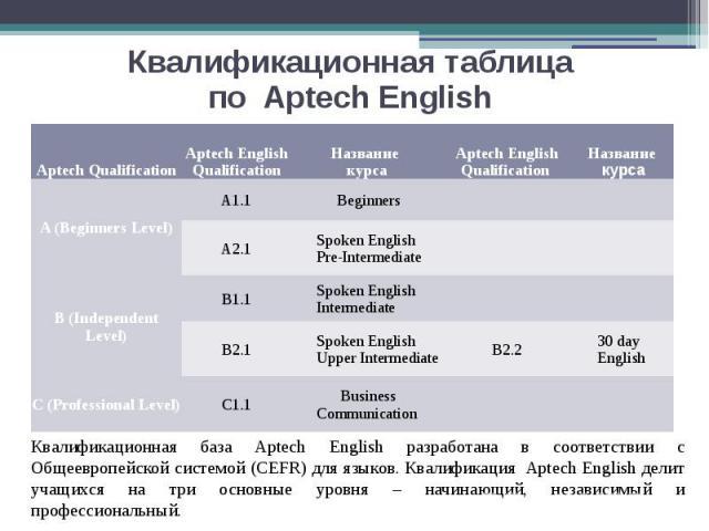 Квалификационная таблица по Aptech English