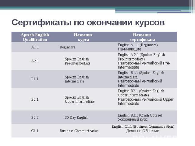 Сертификаты по окончании курсов