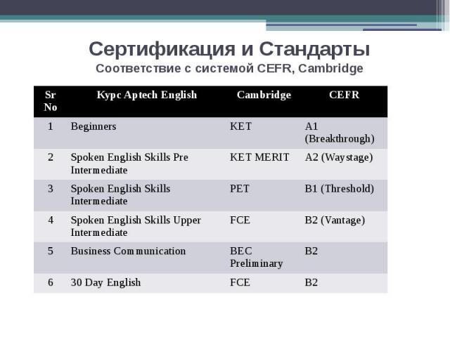 Сертификация и Стандарты Соответствие с системой CEFR, Cambridge