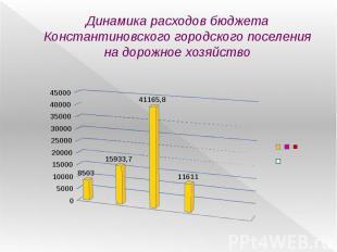Динамика расходов бюджета Константиновского городского поселения на дорожное хоз