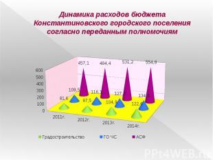 Динамика расходов бюджета Константиновского городского поселения согласно переда