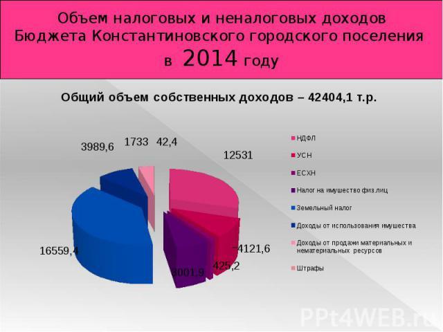 Объем налоговых и неналоговых доходов бюджета Константиновского городского поселения в 2013 году