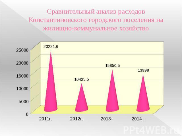Сравнительный анализ расходов Константиновского городского поселения на жилищно-коммунальное хозяйство