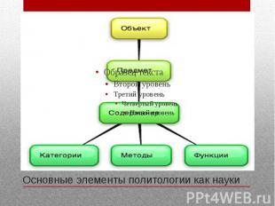 Основные элементы политологии как науки