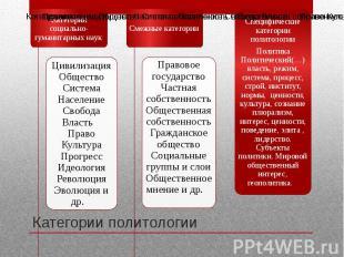 Категории политологии