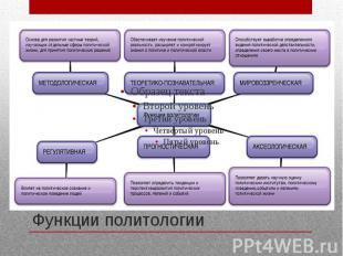 Функции политологии