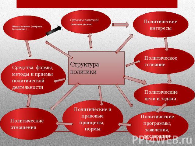 Структура политики Структура политики