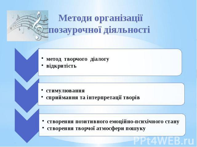 Методи організації позаурочної діяльності