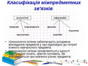 Класифікація міжпредметних зв'язків Хронологічнізв'язки забезпечують узгод