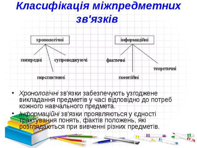 Класифікація міжпредметних зв'язків Хронологічнізв'язки забезпечують узгоджене викладання предметів у часі відповідно до потреб кожного навчального предмета. Інформаційнізв'язки проявляються у єдності трактування понять, фактів положень,…