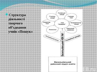 Структура діяльності творчого об'єднання учнів «Пошук» Структура діяльності твор