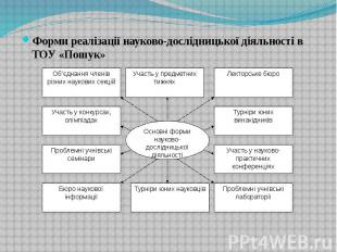 Форми реалізації науково-дослідницької діяльності в ТОУ «Пошук» Форми реалізації