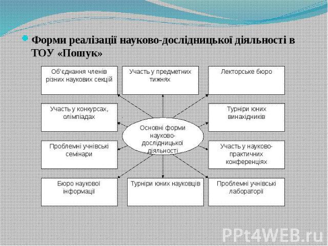 Форми реалізації науково-дослідницької діяльності в ТОУ «Пошук» Форми реалізації науково-дослідницької діяльності в ТОУ «Пошук»