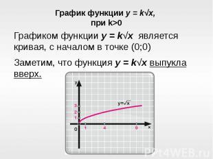 График функции y = k√x, при k>0Графиком функции y = k√x является кривая, с на