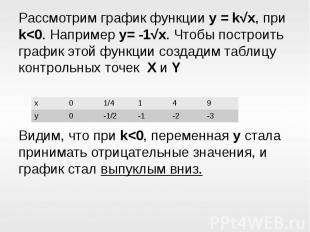 Рассмотрим график функции y = k√x, при k<0. Например y= -1√x. Чтобы построить