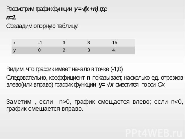 Рассмотрим график функции y = √(x + n), где Рассмотрим график функции y = √(x + n), где n=1.Создадим опорную таблицу:Видим, что график имеет начало в точке (-1;0)Следовательно, коэффициент n показывает, насколько ед. отрезков влево(или вправо) графи…