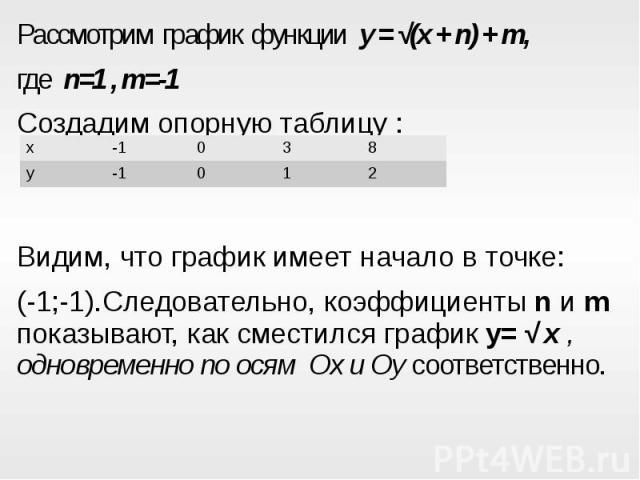 Рассмотрим график функции y = √(x + n) + m,Рассмотрим график функции y = √(x + n) + m,где n=1 , m=-1Создадим опорную таблицу :Видим, что график имеет начало в точке:(-1;-1).Следовательно, коэффициенты n и m показывают, как сместился график y= √ x , …