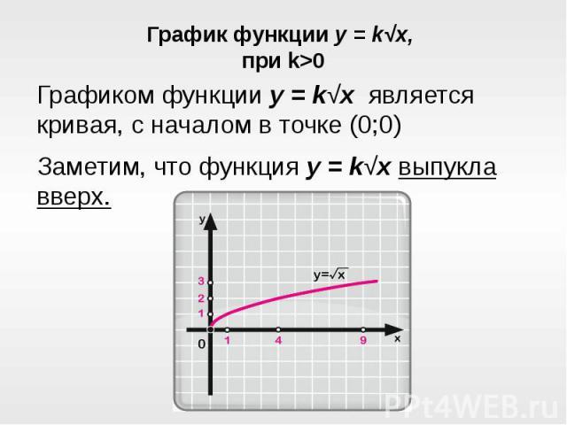 График функции y = k√x, при k>0Графиком функции y = k√x является кривая, с началом в точке (0;0)Заметим, что функция y = k√x выпукла вверх.