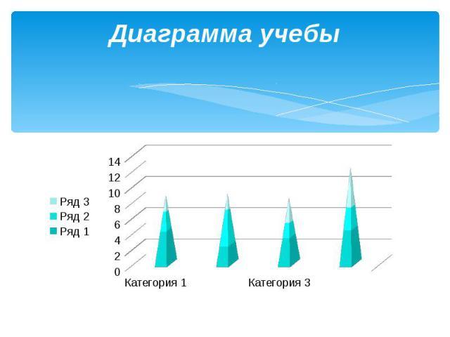 Диаграмма учебы
