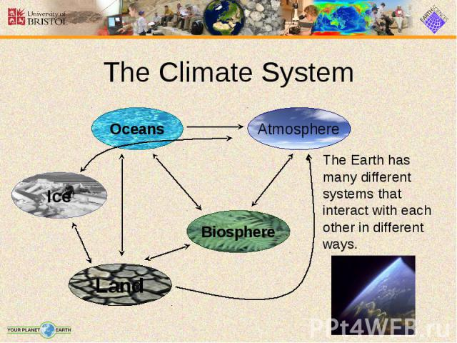 The Climate System The Earth has many different systems that interact with each other in different ways.