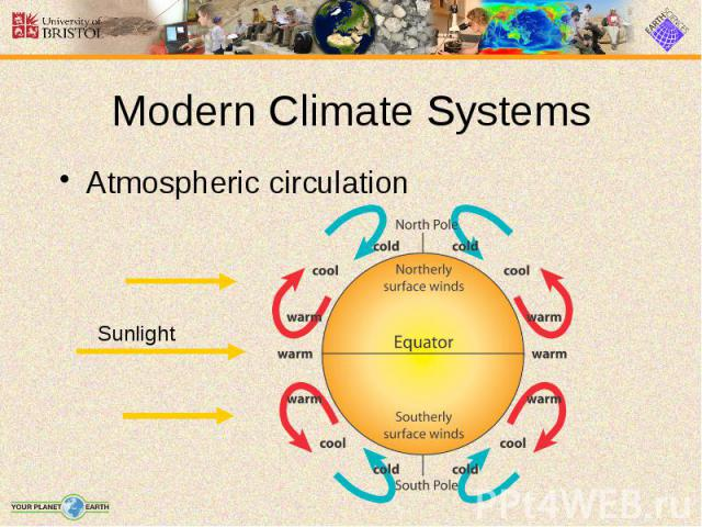 Modern Climate Systems Atmospheric circulation