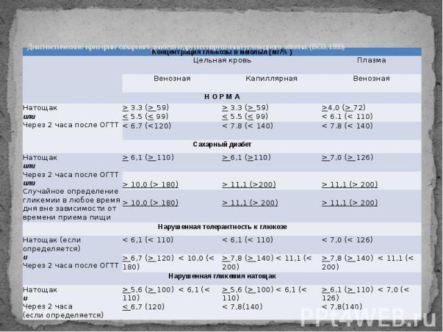 Диагностические критерии сахарного диабета и других нарушений углеводного обмена. (ВОЗ, 1999)