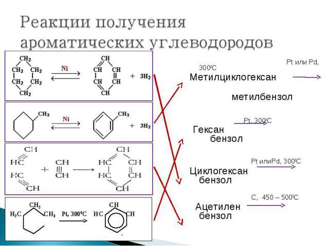 Pt или Pd, 3000С Pt или Pd, 3000С Метилциклогексан метилбензол Pt, 3000С Гексан бензол Pt илиPd, 3000С Циклогексан бензол С, 450 – 5000С Ацетилен бензол