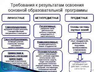 Требования к результатам освоения основной образовательной программы