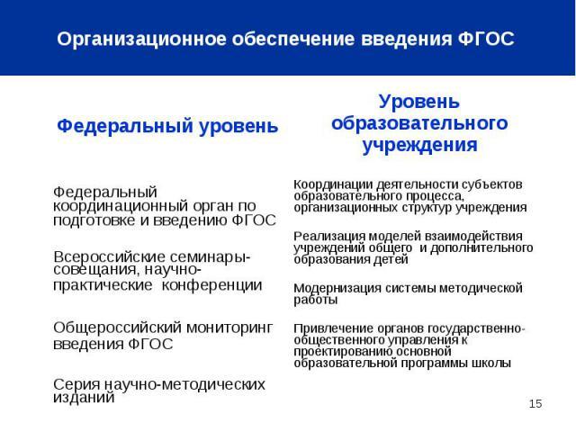 Организационное обеспечение введения ФГОС