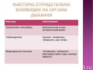 Факторы,отрицательно влияющие на органы дыхания