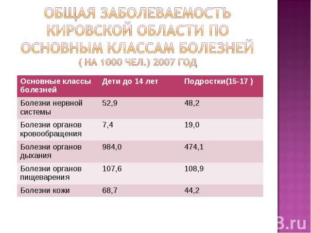 Общая заболеваемость Кировской области по основным классам болезней( на 1000 чел.) 2007 год