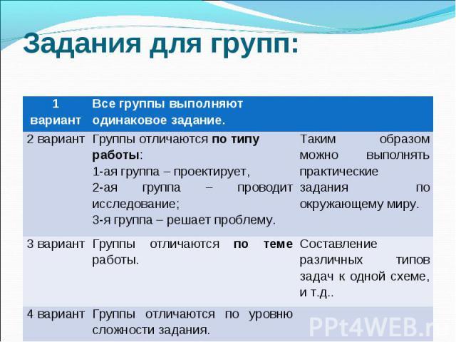 Задания для групп: