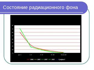 Состояние радиационного фона