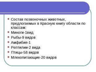 Состав позвоночных животных, предлогаемых в Красную книгу области по классам:Мин