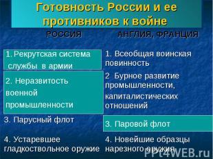 Готовность России и ее противников к войне