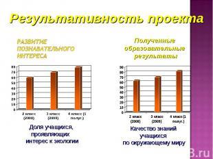 Результативность проекта Развитие познавательного интересаПолученные образовател
