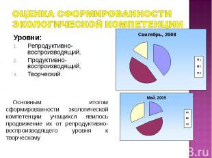 Оценка сформированности экологической компетенции Уровни:Репродуктивно- воспроиз
