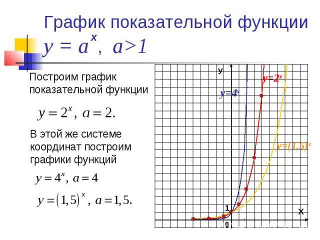 График показательной функции у = а , а>1 Построим график показательной функцииВ этой же системе координат построим графики функций