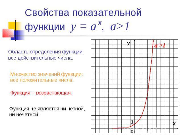 Свойства показательной функции у = а , а>1 Область определения функции: все действительные числа.Множество значений функции: все положительные числа.Функция – возрастающая. Функция не является ни четной, ни нечетной.